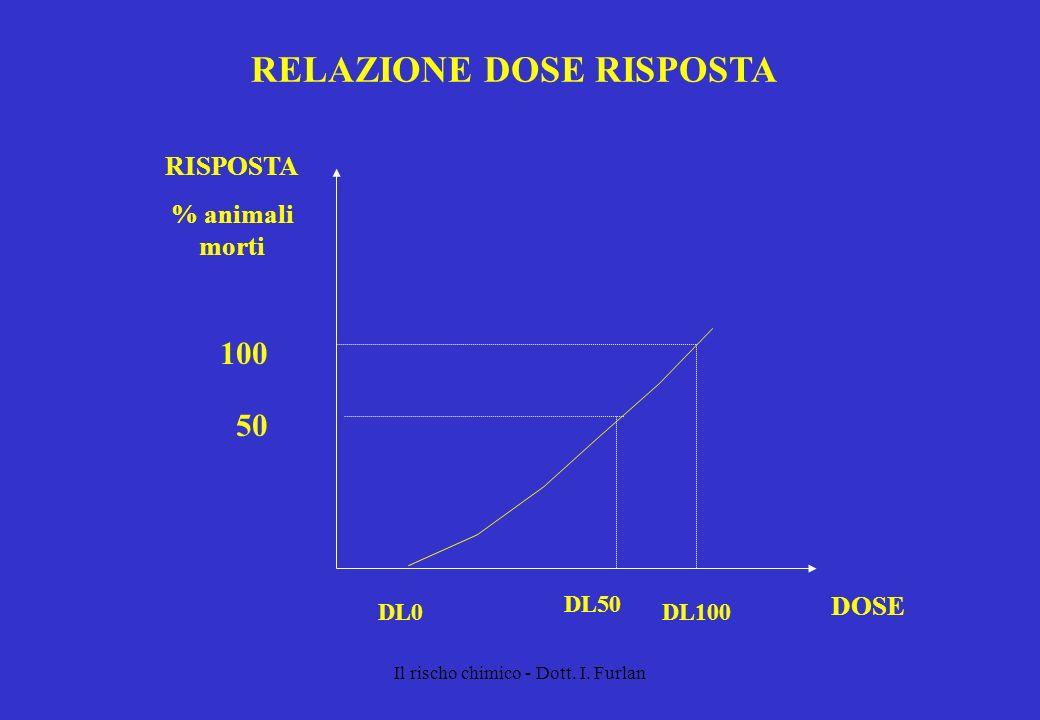 Il rischo chimico - Dott. I. Furlan DOSE RISPOSTA % animali morti 100 DL50 50 DL100DL0 RELAZIONE DOSE RISPOSTA