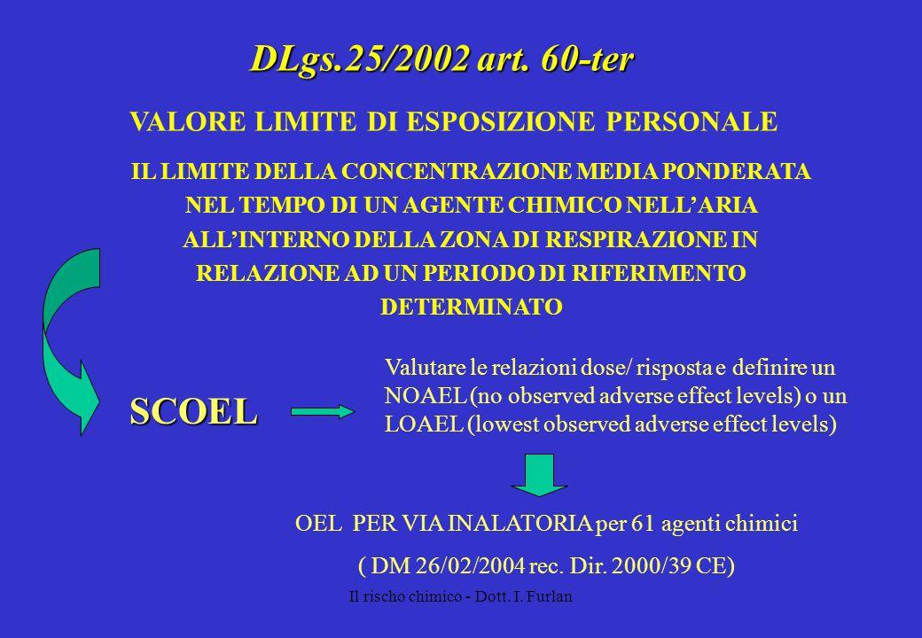 Il rischo chimico - Dott. I. Furlan DLgs.25/2002 art. 60-ter IL LIMITE DELLA CONCENTRAZIONE MEDIA PONDERATA NEL TEMPO DI UN AGENTE CHIMICO NELLARIA AL