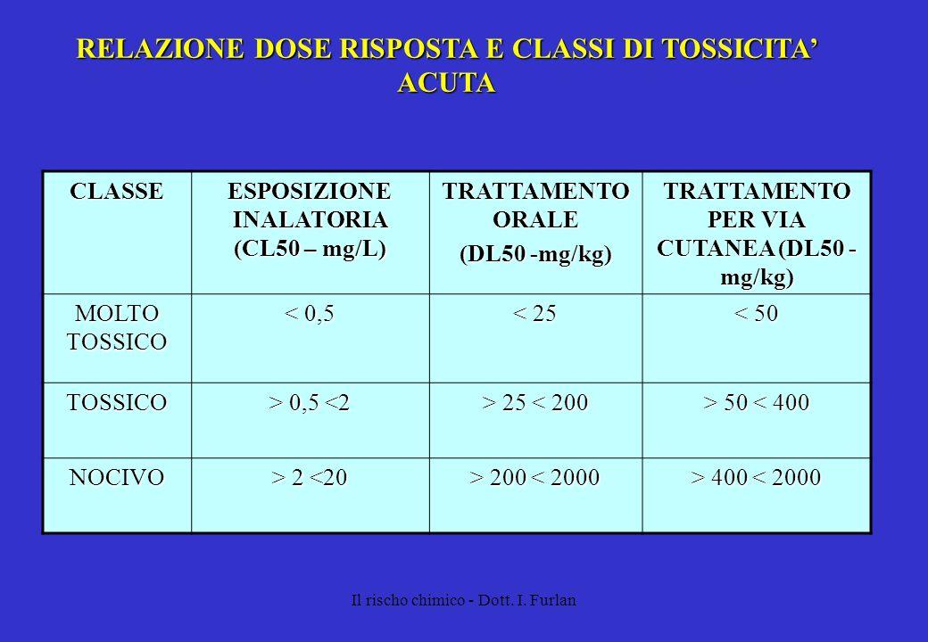 Il rischo chimico - Dott. I. Furlan RELAZIONE DOSE RISPOSTA E CLASSI DI TOSSICITA ACUTA CLASSE ESPOSIZIONE INALATORIA (CL50 – mg/L) TRATTAMENTO ORALE