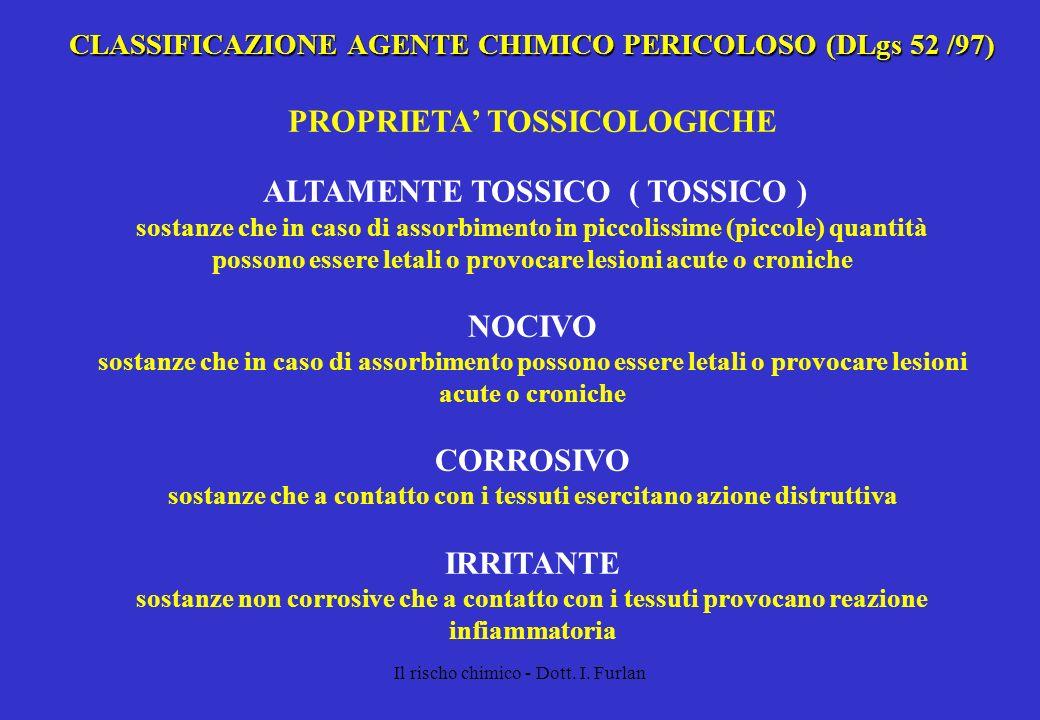 Il rischo chimico - Dott. I. Furlan CLASSIFICAZIONE AGENTE CHIMICO PERICOLOSO (DLgs 52 /97) PROPRIETA TOSSICOLOGICHE ALTAMENTE TOSSICO ( TOSSICO ) sos