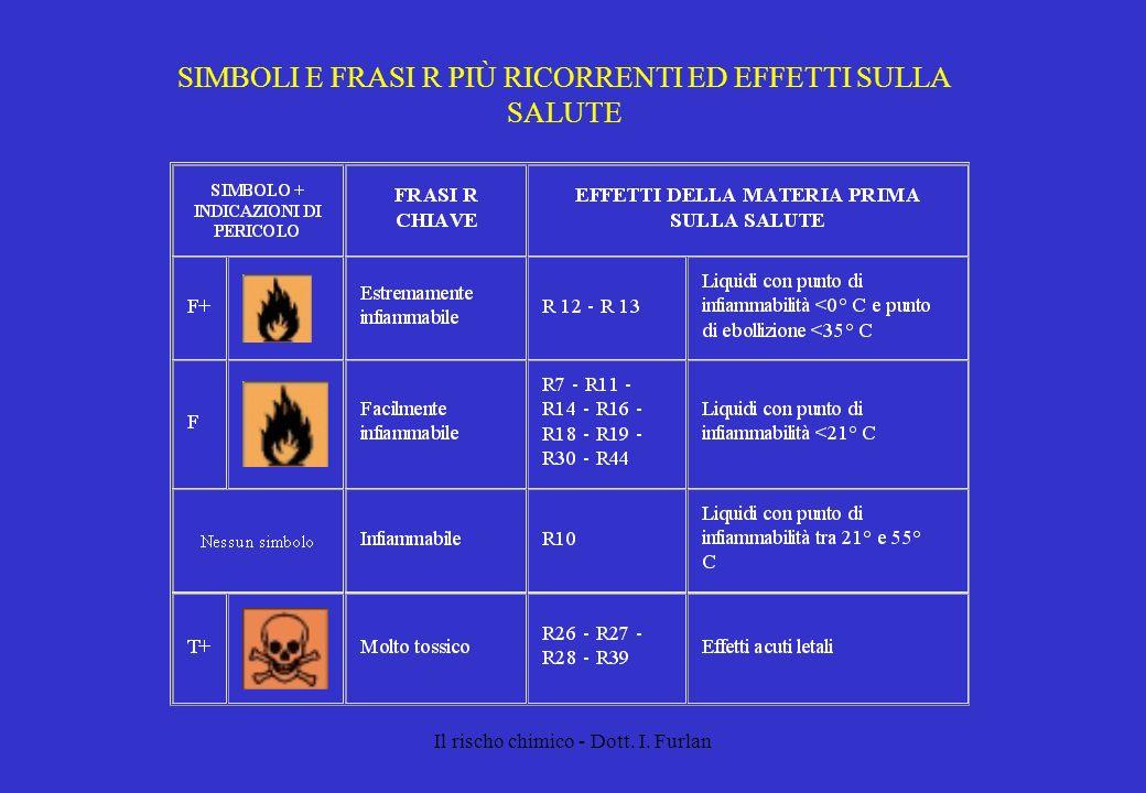 Il rischo chimico - Dott. I. Furlan SIMBOLI E FRASI R PIÙ RICORRENTI ED EFFETTI SULLA SALUTE