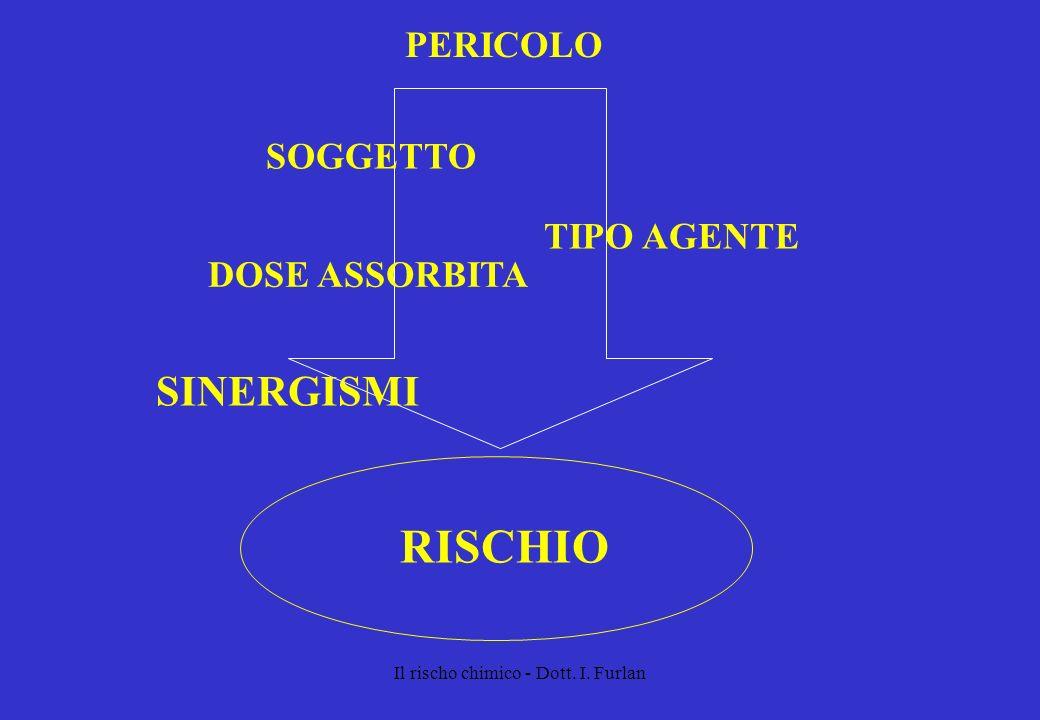 Il rischo chimico - Dott. I. Furlan PERICOLO RISCHIO TIPO AGENTE SOGGETTO DOSE ASSORBITA SINERGISMI
