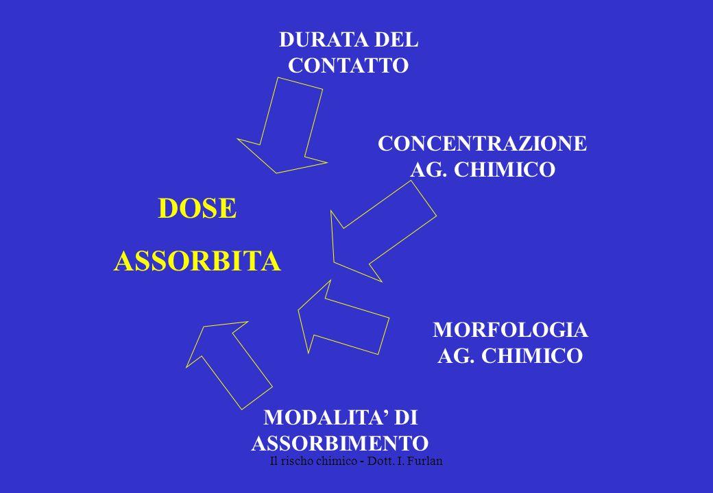 Il rischo chimico - Dott. I. Furlan DOSE ASSORBITA DURATA DEL CONTATTO CONCENTRAZIONE AG. CHIMICO MODALITA DI ASSORBIMENTO MORFOLOGIA AG. CHIMICO