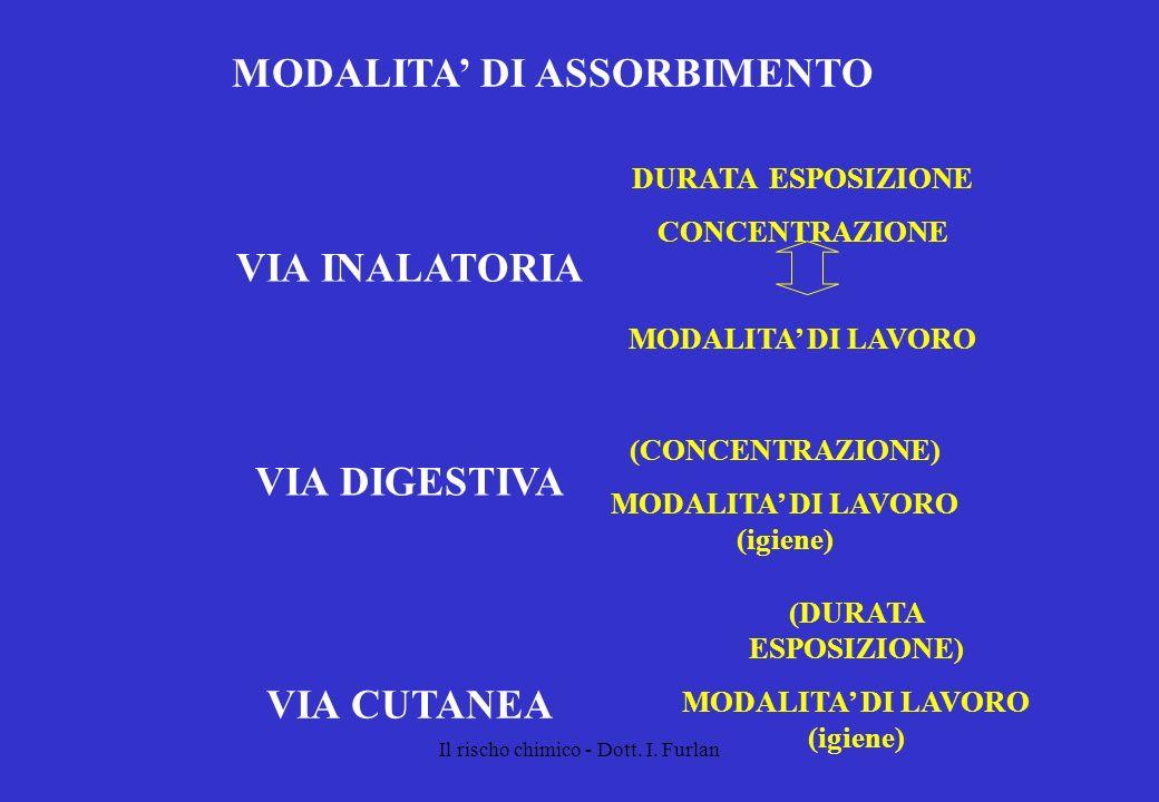 Il rischo chimico - Dott. I. Furlan MODALITA DI ASSORBIMENTO VIA INALATORIA DURATA ESPOSIZIONE CONCENTRAZIONE MODALITA DI LAVORO VIA DIGESTIVA (CONCEN