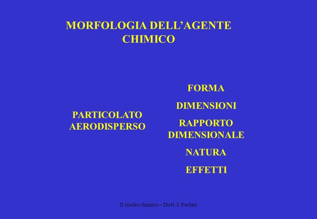 Il rischo chimico - Dott. I. Furlan MORFOLOGIA DELLAGENTE CHIMICO PARTICOLATO AERODISPERSO FORMA DIMENSIONI RAPPORTO DIMENSIONALE NATURA EFFETTI