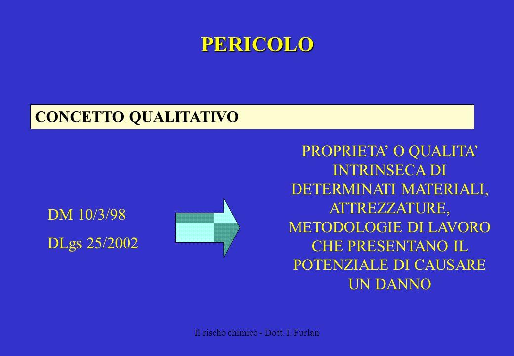 Il rischo chimico - Dott. I. Furlan PERICOLO CONCETTO QUALITATIVO PROPRIETA O QUALITA INTRINSECA DI DETERMINATI MATERIALI, ATTREZZATURE, METODOLOGIE D