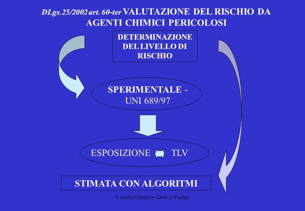 Il rischo chimico - Dott. I. Furlan DLgs.25/2002 art. 60-ter VALUTAZIONE DEL RISCHIO DA AGENTI CHIMICI PERICOLOSI DETERMINAZIONE DEL LIVELLO DI RISCHI