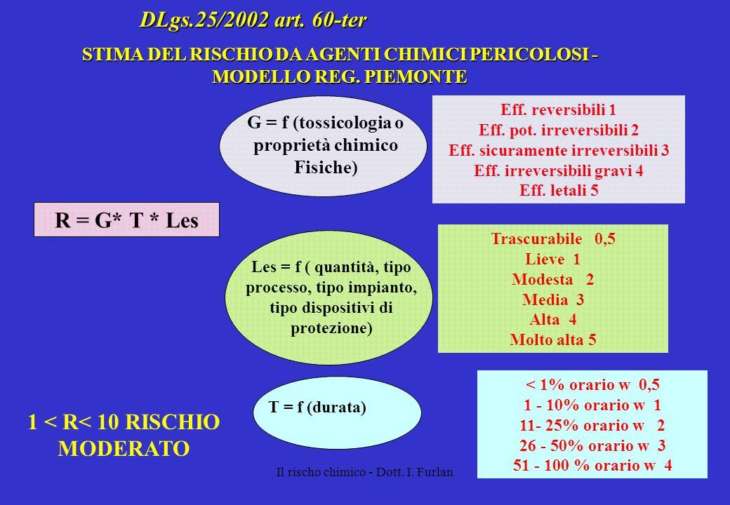 Il rischo chimico - Dott. I. Furlan DLgs.25/2002 art. 60-ter STIMA DEL RISCHIO DA AGENTI CHIMICI PERICOLOSI - MODELLO REG. PIEMONTE R = G* T * Les G =