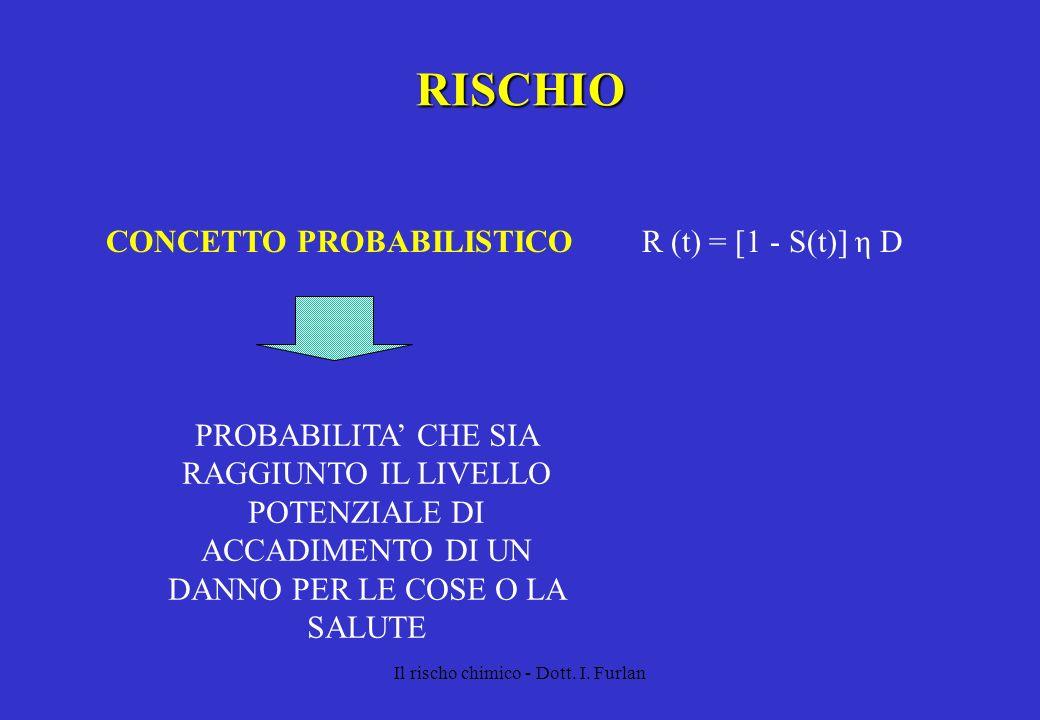Il rischo chimico - Dott. I. Furlan RISCHIO CONCETTO PROBABILISTICO PROBABILITA CHE SIA RAGGIUNTO IL LIVELLO POTENZIALE DI ACCADIMENTO DI UN DANNO PER