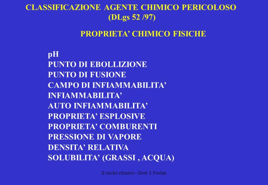 Il rischo chimico - Dott. I. Furlan CLASSIFICAZIONE AGENTE CHIMICO PERICOLOSO (DLgs 52 /97) PROPRIETA CHIMICO FISICHE pH PUNTO DI EBOLLIZIONE PUNTO DI