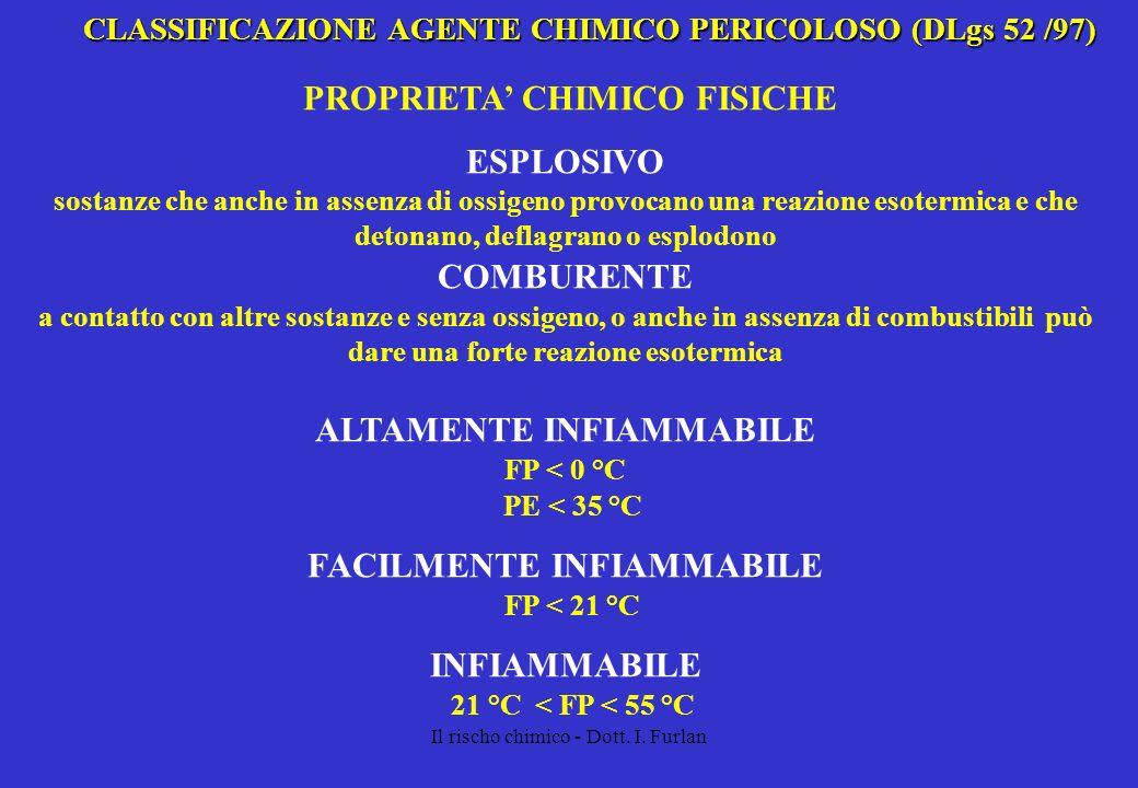Il rischo chimico - Dott. I. Furlan CLASSIFICAZIONE AGENTE CHIMICO PERICOLOSO (DLgs 52 /97) PROPRIETA CHIMICO FISICHE ESPLOSIVO sostanze che anche in