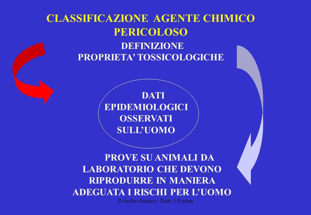 Il rischo chimico - Dott. I. Furlan CLASSIFICAZIONE AGENTE CHIMICO PERICOLOSO DEFINIZIONE PROPRIETA TOSSICOLOGICHE DATI EPIDEMIOLOGICI OSSERVATI SULLU