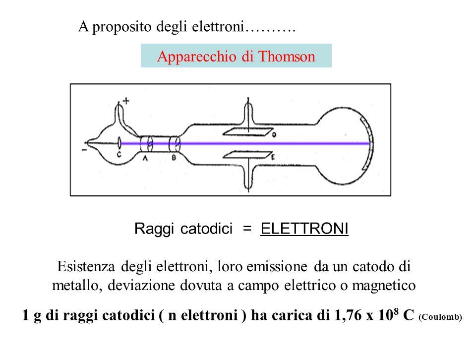 Apparecchio di Thomson Raggi catodici = ELETTRONI Esistenza degli elettroni, loro emissione da un catodo di metallo, deviazione dovuta a campo elettri