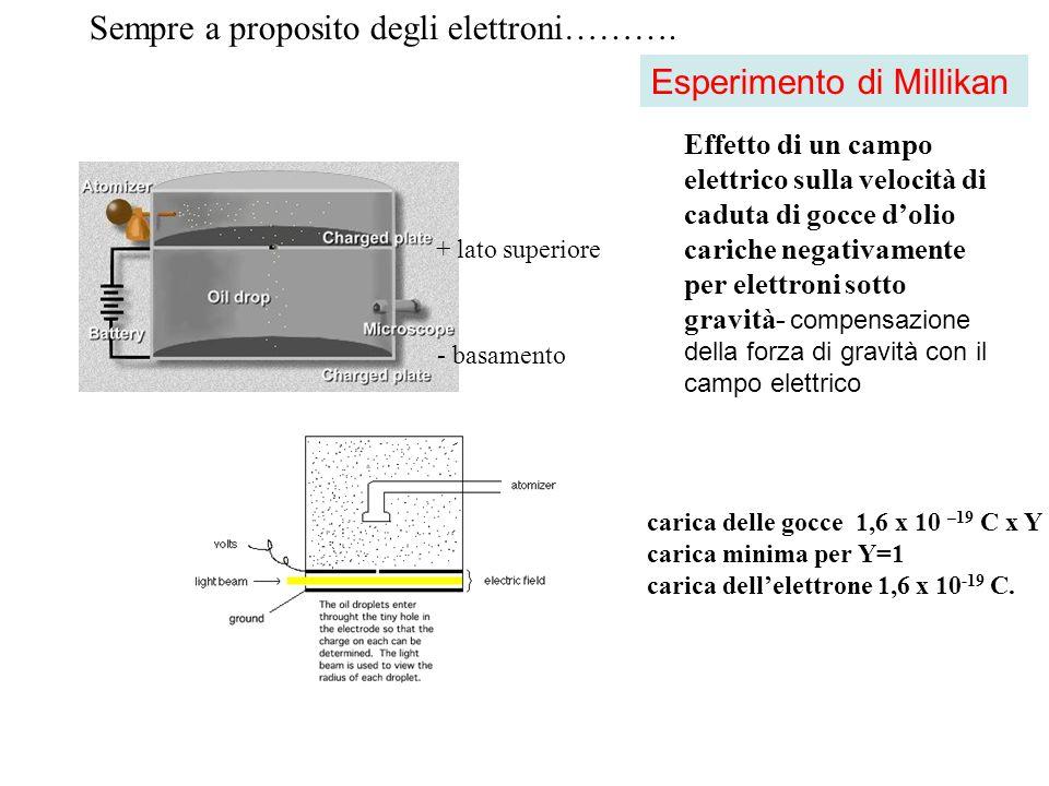 Esperimento di Millikan Effetto di un campo elettrico sulla velocità di caduta di gocce dolio cariche negativamente per elettroni sotto gravità- compe