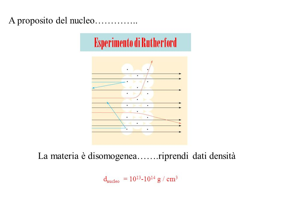 Esperimento di Rutherford A proposito del nucleo………….. La materia è disomogenea…….riprendi dati densità d nucleo = 10 13 -10 14 g / cm 3
