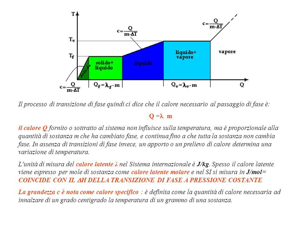 Il processo di transizione di fase quindi ci dice che il calore necessario al passaggio di fase è: Q = m il calore Q fornito o sottratto al sistema non influisce sulla temperatura, ma è proporzionale alla quantità di sostanza m che ha cambiato fase, e continua fino a che tutta la sostanza non cambia fase.