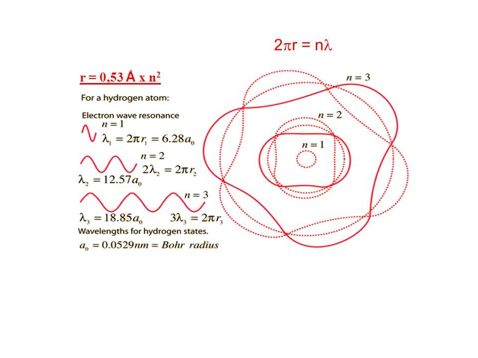 r = 0,53 Å x n 2 2 r = n