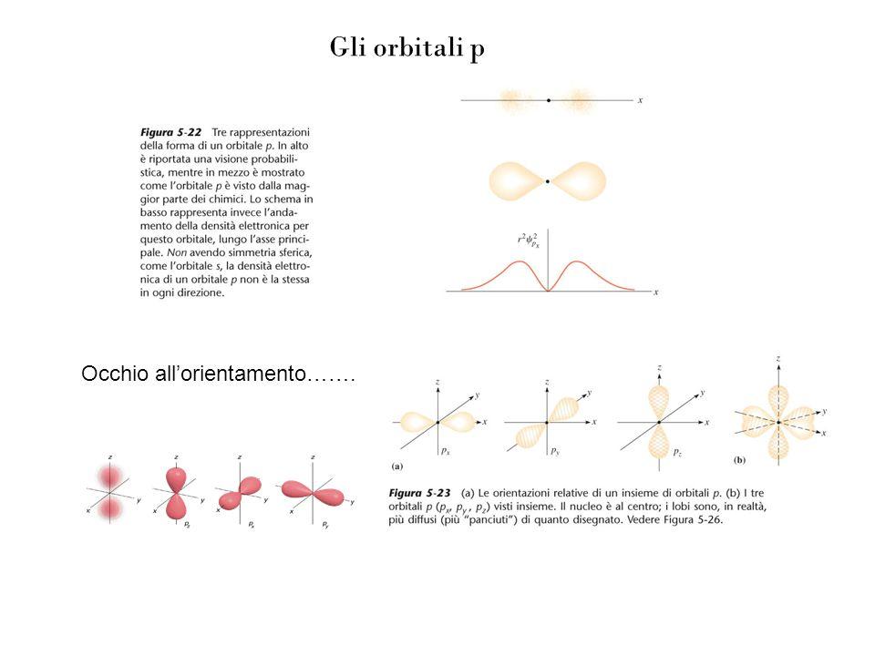 Gli orbitali p Occhio allorientamento…….