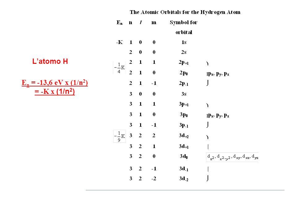 E n = -13,6 eV x (1/n 2 ) = -K x (1/n 2 ) Latomo H