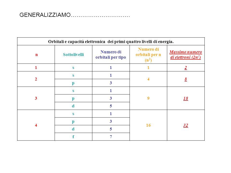 Orbitali e capacità elettronica dei primi quattro livelli di energia. nSottolivelli Numero di orbitali per tipo Numero di orbitali per n (n 2 ) Massim