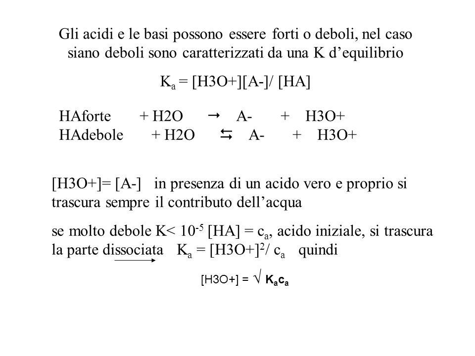 HAforte + H2O A- + H3O+ HAdebole + H2O A- + H3O+ Gli acidi e le basi possono essere forti o deboli, nel caso siano deboli sono caratterizzati da una K