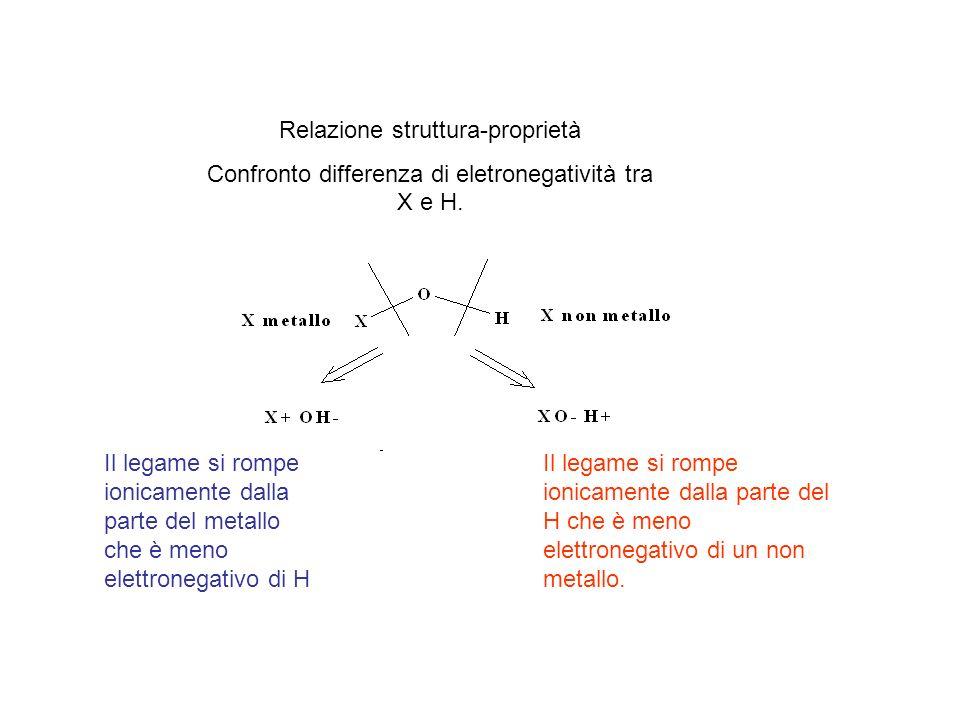 Relazione struttura-proprietà Confronto differenza di eletronegatività tra X e H. Il legame si rompe ionicamente dalla parte del metallo che è meno el