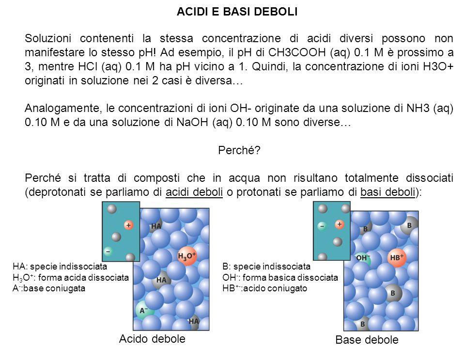 CH 3 COOH (aq) + H 2 O (l) H 3 O + + CH 3 COO - (aq) acido debole K a (25°C) = = 1.8 ·10 -5 pK a = - log K a Quanto più K a è piccolo, tanto maggiore sarà pK a …quindi più elevato è il pK a, tanto più debole è lacido corrispondente.
