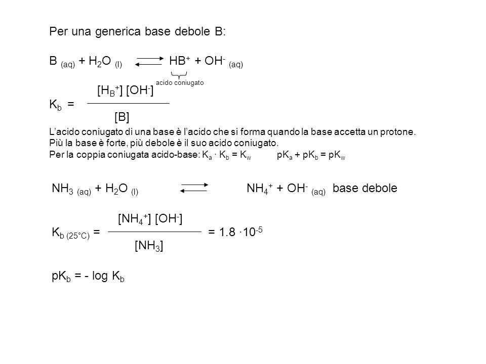 NH 3 (aq) + H 2 O (l) NH 4 + + OH - (aq) base debole K b (25°C) = = 1.8 ·10 -5 pK b = - log K b [NH 4 + ] [OH - ] [NH 3 ] Per una generica base debole
