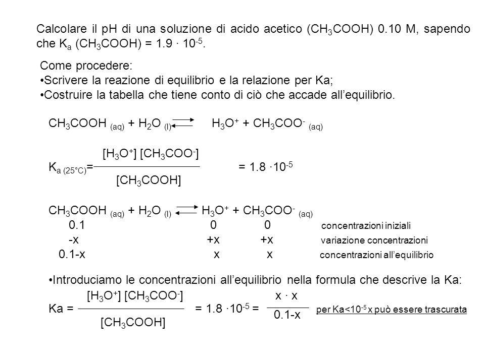 [H 3 O + ] [CH 3 COO - ] [CH 3 COOH] x · x 0.1-x K a = = = = 1.8 ·10 -5 x2x2 0.1 per Ka<10 -5 x può essere trascurata Risolvendo in funzione di x… x ~ 0.1·1.8·10 -5 = 1.3·10 -3 = [H 3 O + ] pH = - log [H 3 O + ] = 2.89 Lapprossimazione è valida se x è < 5% del valore iniziale.