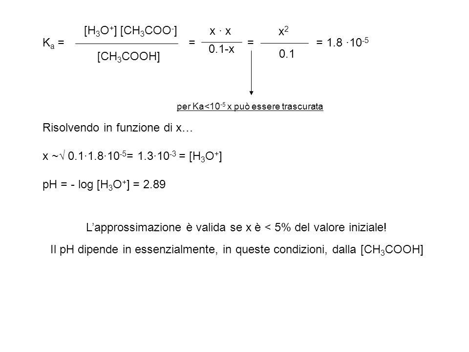 [H 3 O + ] [CH 3 COO - ] [CH 3 COOH] x · x 0.1-x K a = = = = 1.8 ·10 -5 x2x2 0.1 per Ka<10 -5 x può essere trascurata Risolvendo in funzione di x… x ~