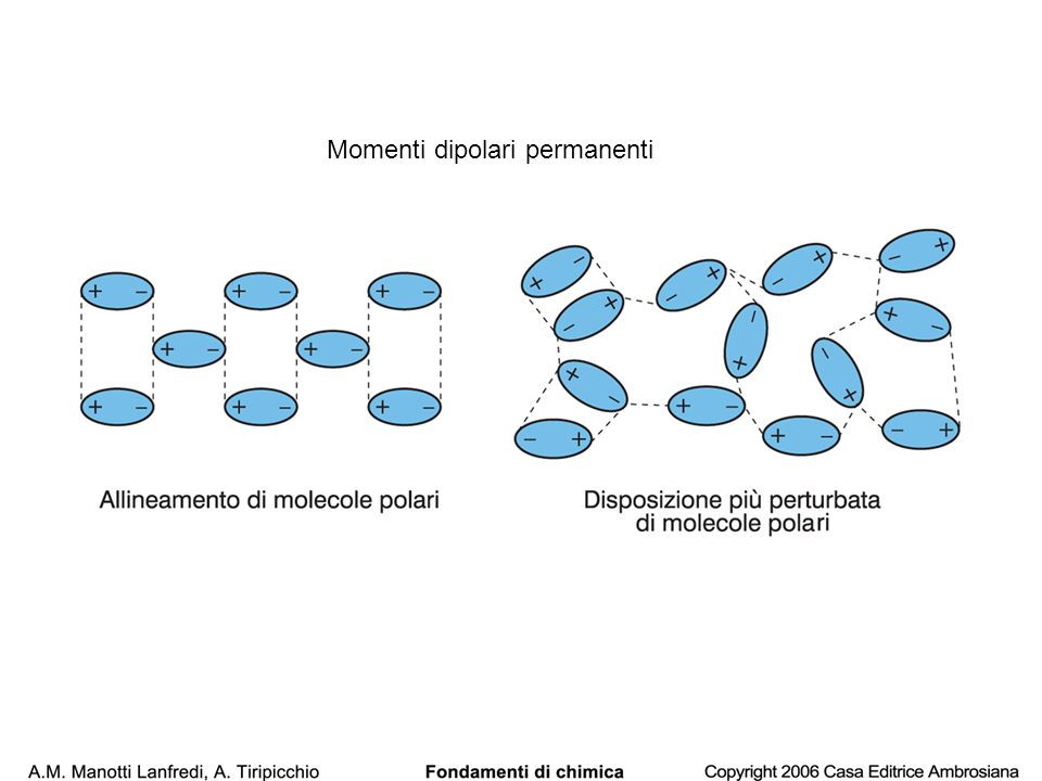 Momenti dipolari permanenti