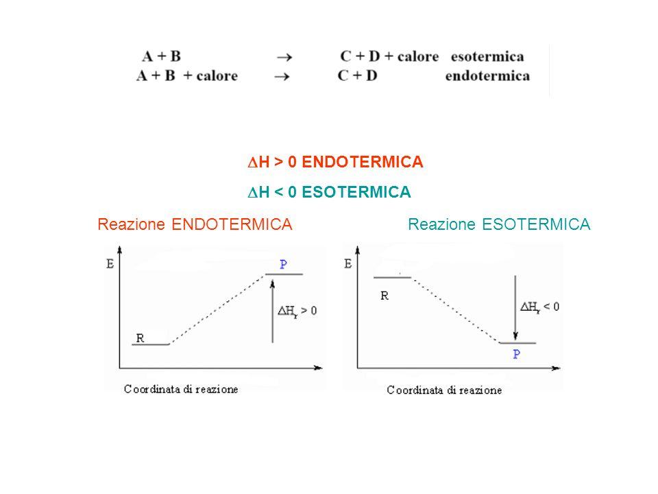 H > 0 ENDOTERMICA H < 0 ESOTERMICA Reazione ENDOTERMICAReazione ESOTERMICA