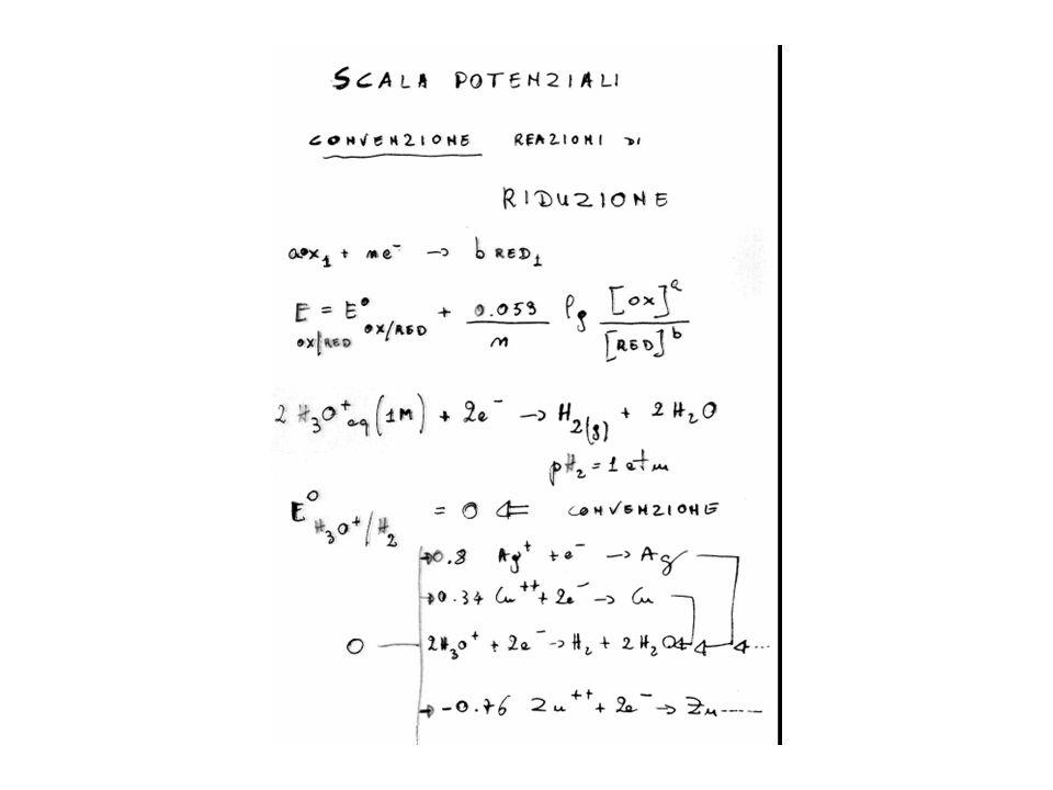 UNA SOLUZIONE ELETTROLITICA (soluzione acquosa contenente elettroliti, cioè acidi basi e sali) è in grado di chiudere il circuito di una pila come un filo di metallo perché è in grado di condurre la corrente.