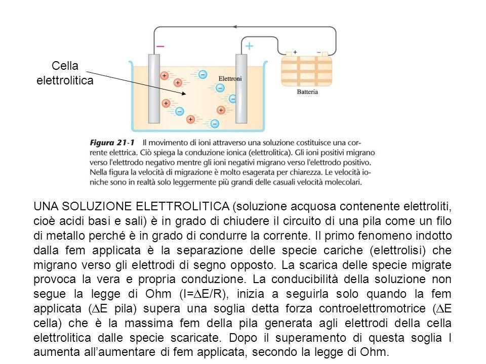 UNA SOLUZIONE ELETTROLITICA (soluzione acquosa contenente elettroliti, cioè acidi basi e sali) è in grado di chiudere il circuito di una pila come un
