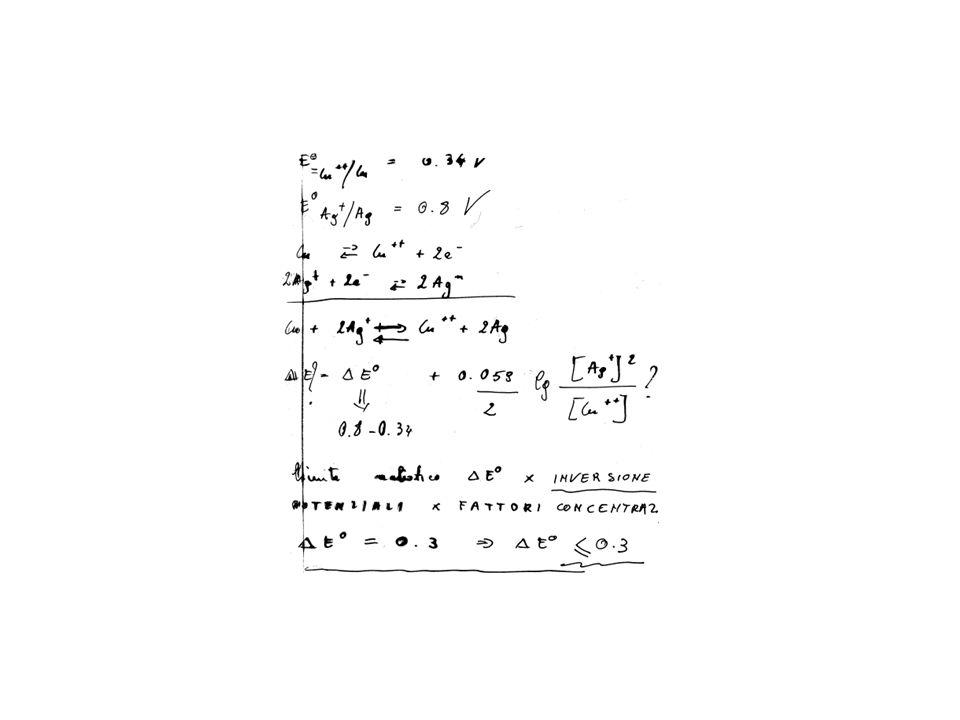Se la soluzione contiene HI, la f.c.e.m.vale 0.521 V.