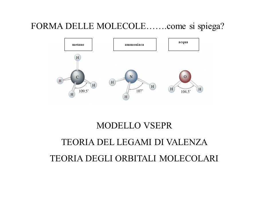 FORMA DELLE MOLECOLE…….come si spiega? metanoammoniaca acqua MODELLO VSEPR TEORIA DEL LEGAMI DI VALENZA TEORIA DEGLI ORBITALI MOLECOLARI