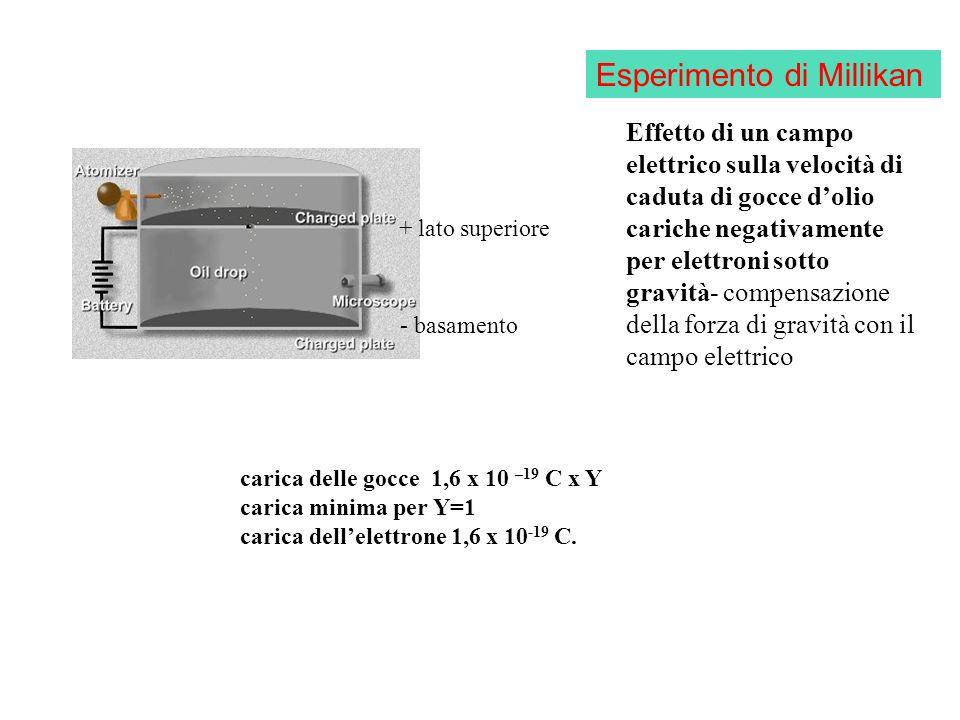 Dalla lezione precedente: Formazione di un legame chimico e sua energia