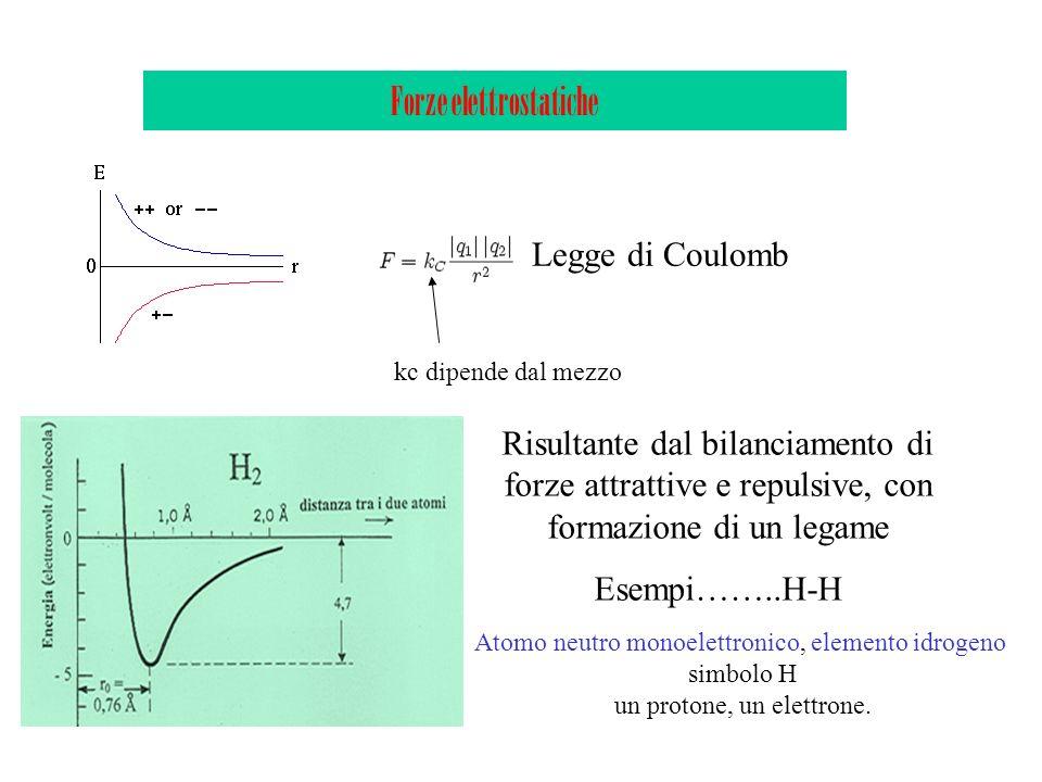 Forze elettrostatiche Legge di Coulomb Risultante dal bilanciamento di forze attrattive e repulsive, con formazione di un legame Esempi……..H-H kc dipe