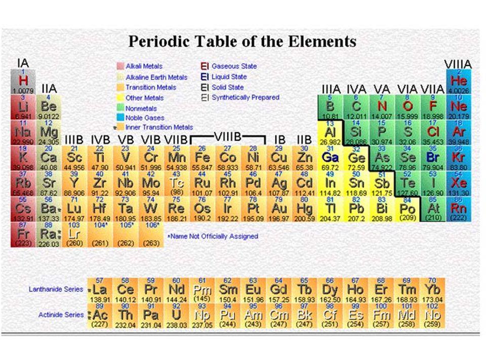 Raggi atomici degli alogeni e dei relativi anioni