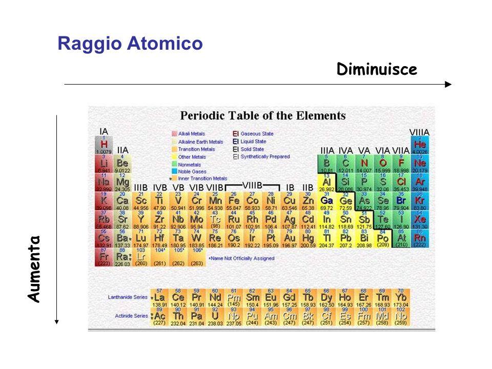 Raggio Atomico Diminuisce Aumenta