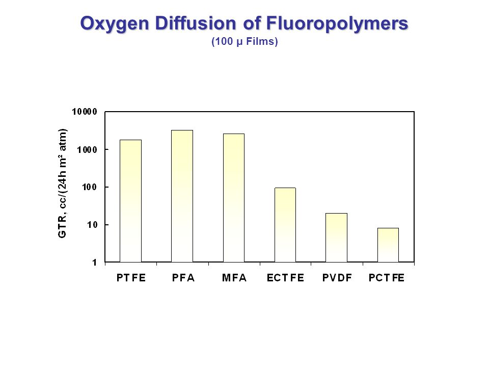 Oxygen Diffusion of Fluoropolymers Oxygen Diffusion of Fluoropolymers (100 μ Films)