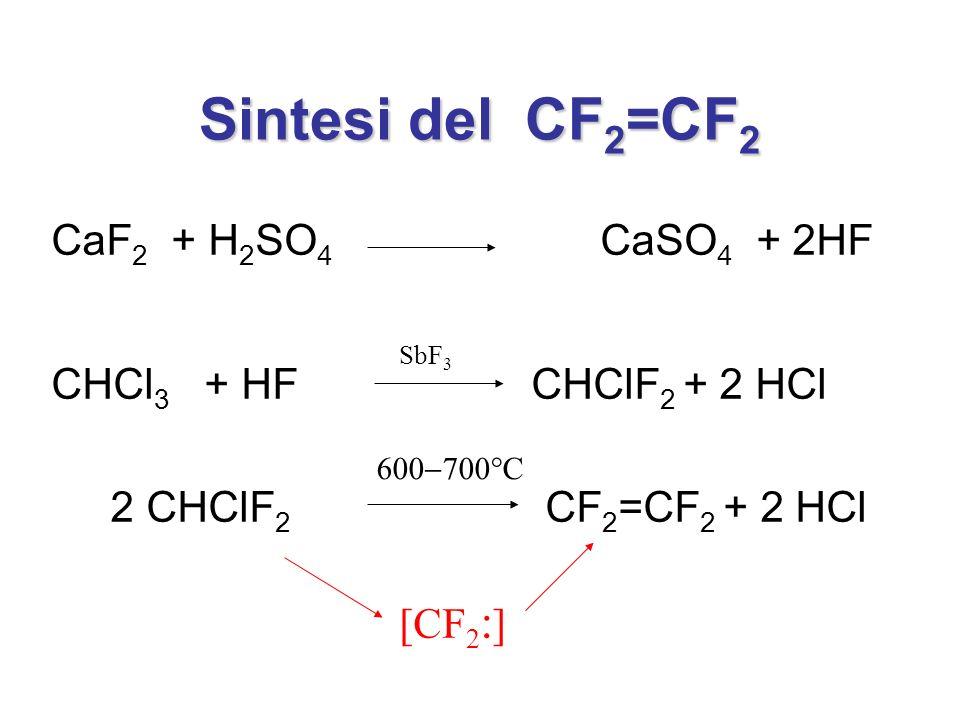 CaF 2 + H 2 SO 4 CaSO 4 + 2HF CHCl 3 + HFCHClF 2 + 2 HCl 2 CHClF 2 CF 2 =CF 2 + 2 HCl Sintesi del CF 2 =CF 2 SbF 3 C [CF 2 : ]