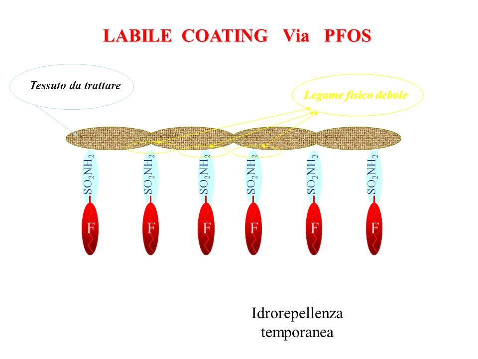 LABILE COATING Via PFOS F SO 2 NH 2 F F F F F H2O Legame fisico debole Tessuto da trattare Idrorepellenza temporanea