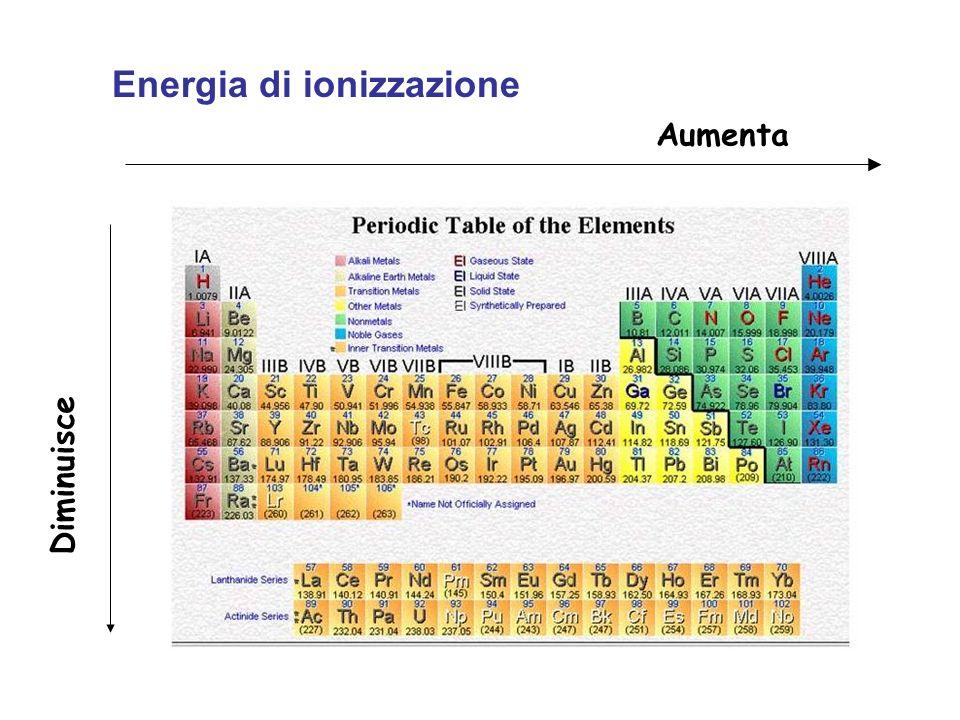 Energia di ionizzazione Aumenta Diminuisce