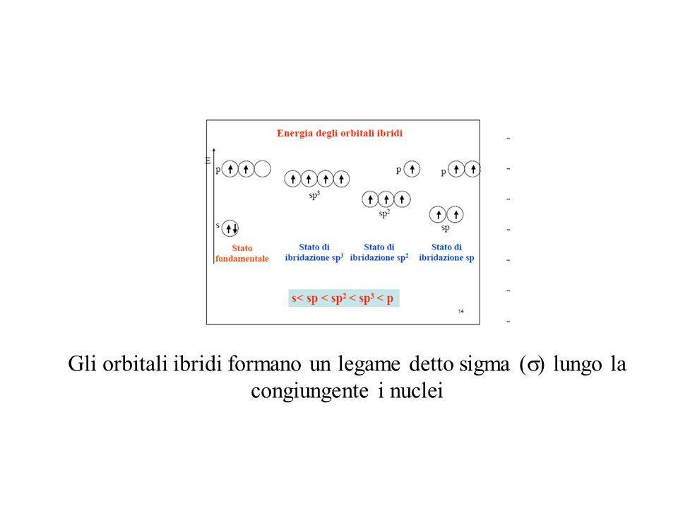 Gli orbitali ibridi formano un legame detto sigma ( lungo la congiungente i nuclei