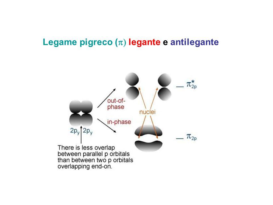 Gli elettroni riempiono gli orbitali molecolari secondo i criteri già visti, principio di Pauli regola di Hund etc.