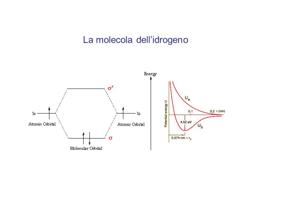 LCAO della molecola O 2 La molecola è paramagnetica !!!!!!!!.