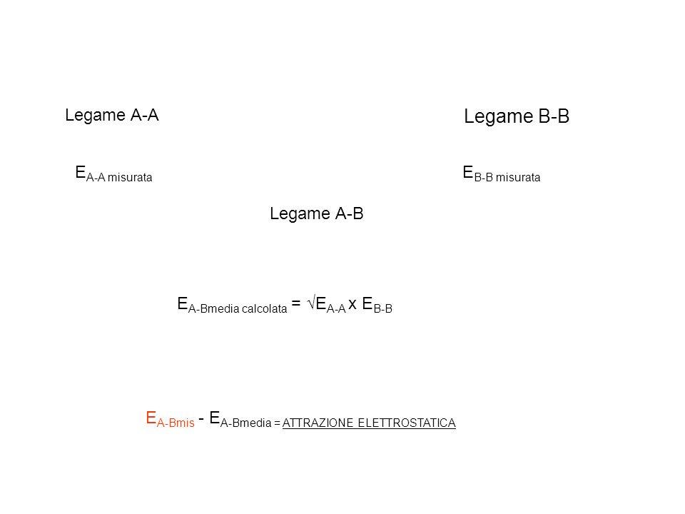 Legame A-A Legame B-B Legame A-B E A-A misurata E B-B misurata E A-Bmedia calcolata = E A-A x E B-B E A-Bmis - E A-Bmedia = ATTRAZIONE ELETTROSTATICA