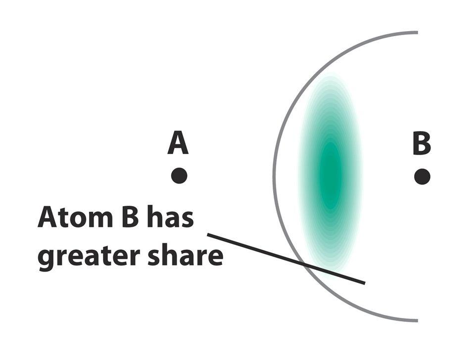 A – A elettronegatività uguale covalente puro A – B elettronegatività confrontabili covalente polare A - C + elettronegatività molto diverse ionico UNA VISIONE UNITARIA DEL LEGAME CHIMICO