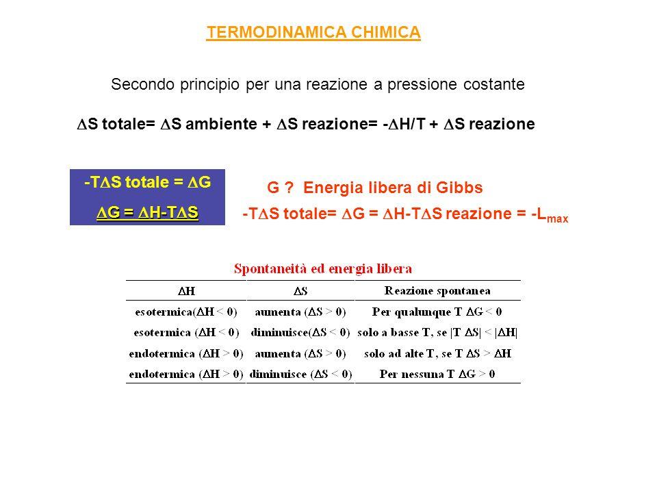 G° T (K) -42 kcal/mol 1897 K G° = H° - T S° Reazione spontanea per T 1897 K